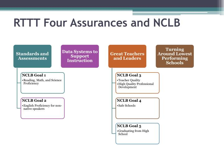 Rttt four assurances and nclb