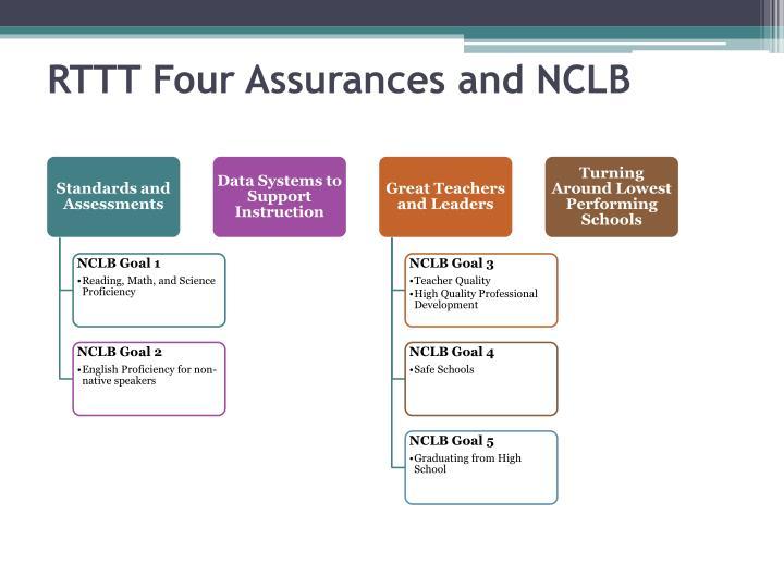 RTTT Four Assurances and NCLB