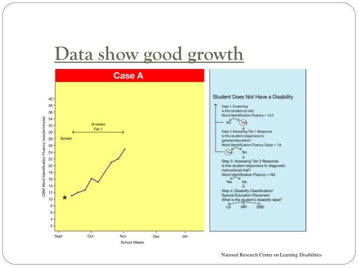 Data show good growth