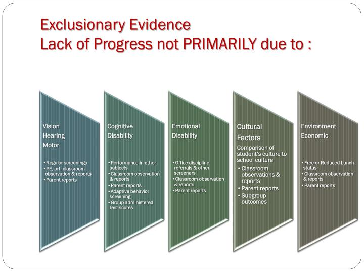 Exclusionary Evidence