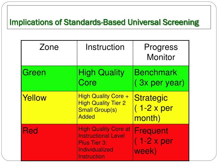 Implications of Standards-Based Universal Screening