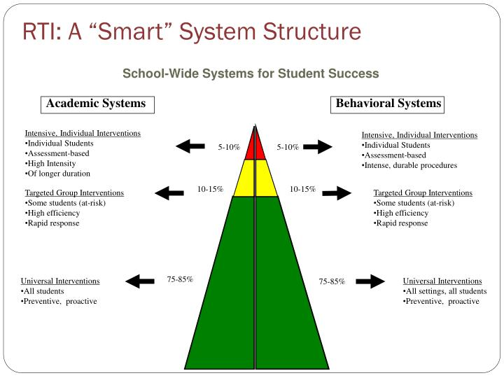 """RTI: A """"Smart"""" System Structure"""