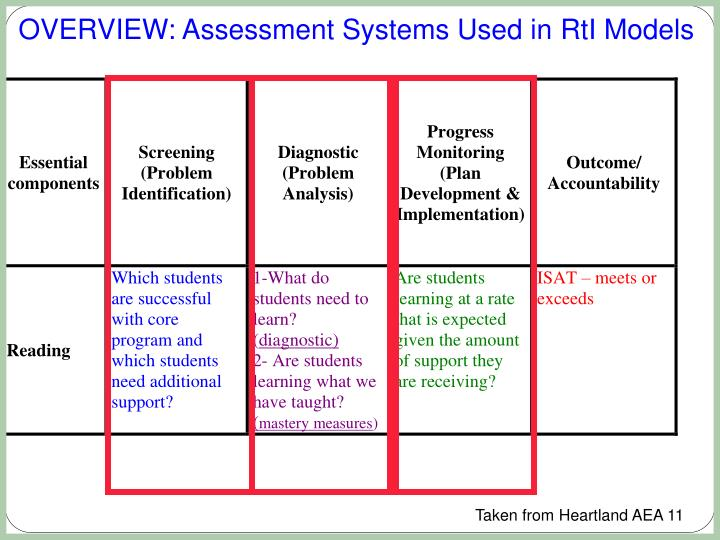 OVERVIEW: Assessment Systems Used in