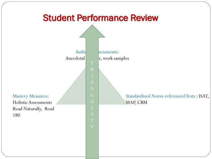 Student Performance Review