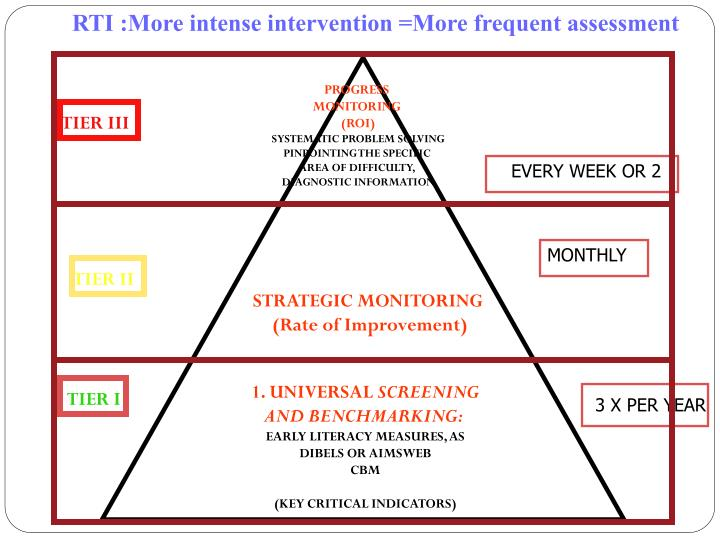 RTI :More intense intervention =More frequent assessment