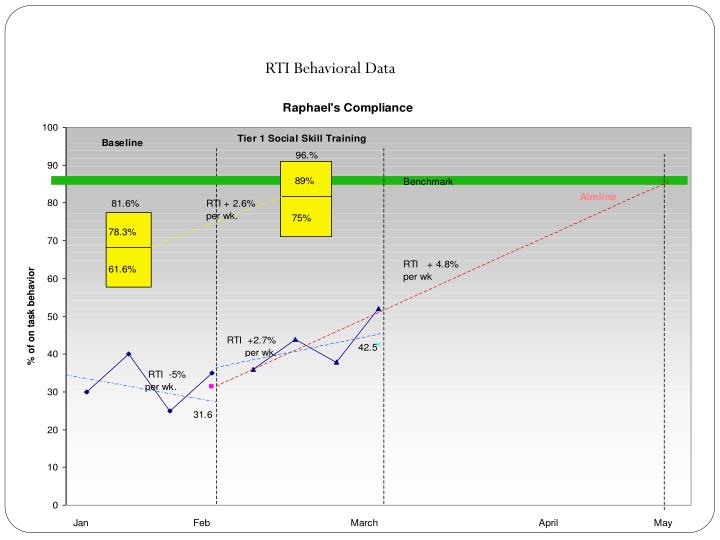 RTI Behavioral Data