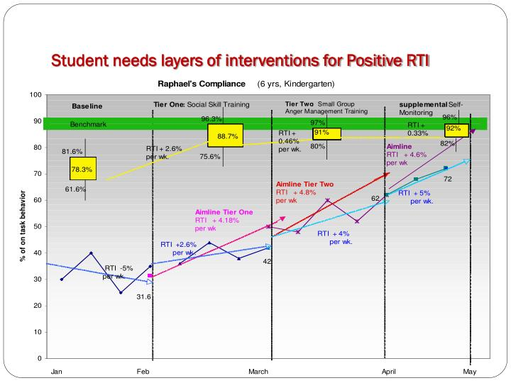 Student needs layers of interventions for Positive RTI