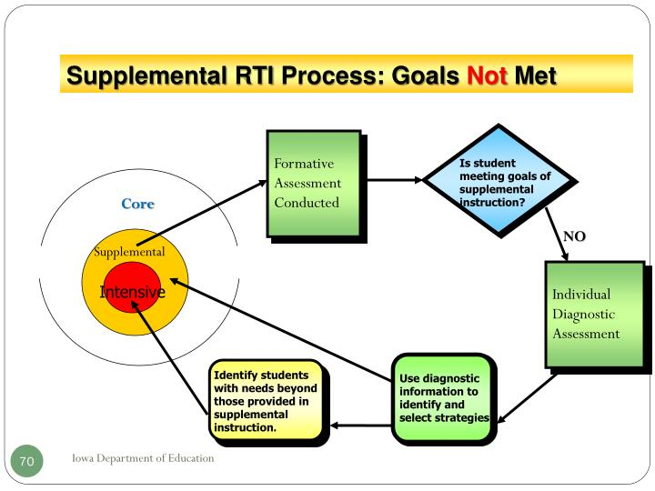 Is student meeting goals of supplemental instruction?