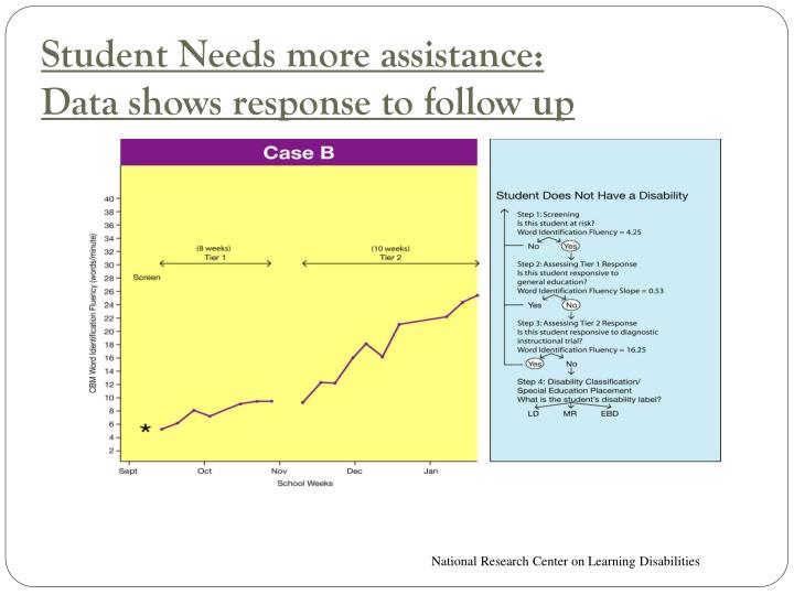 Student Needs more assistance:
