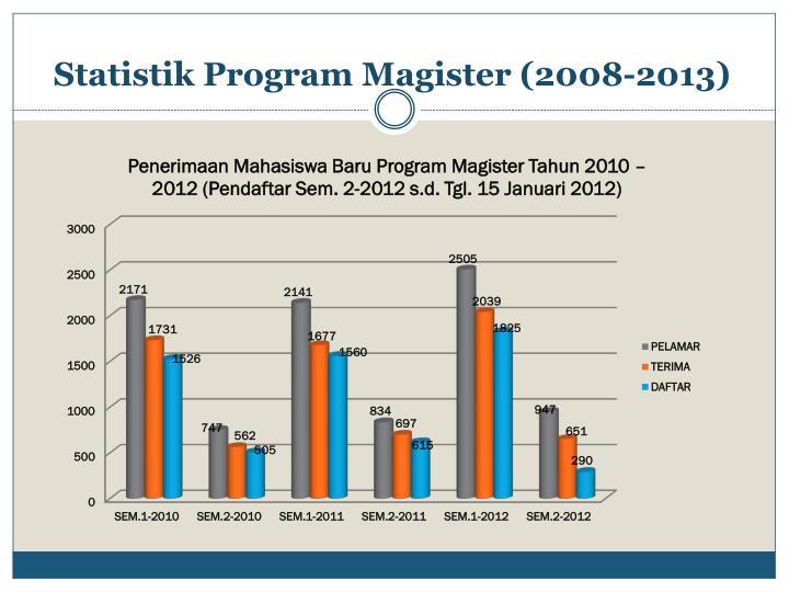 Statistik Program Magister (2008-2013)