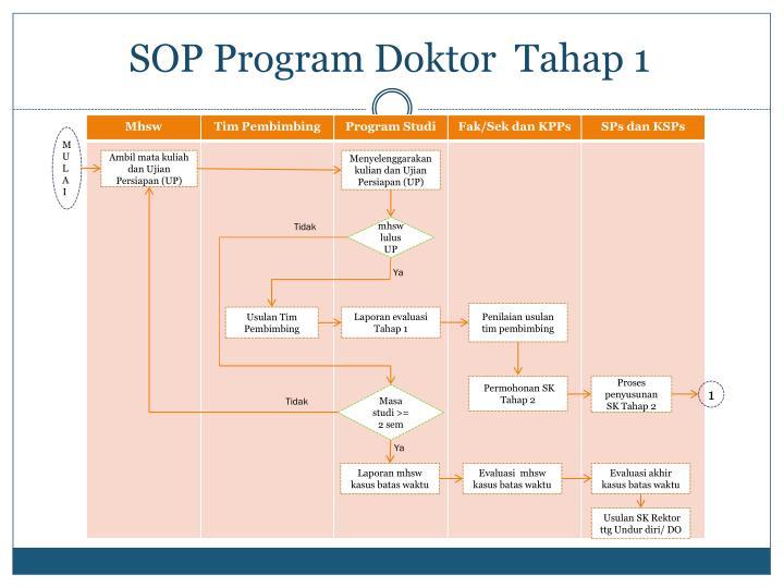 SOP Program Doktor  Tahap 1