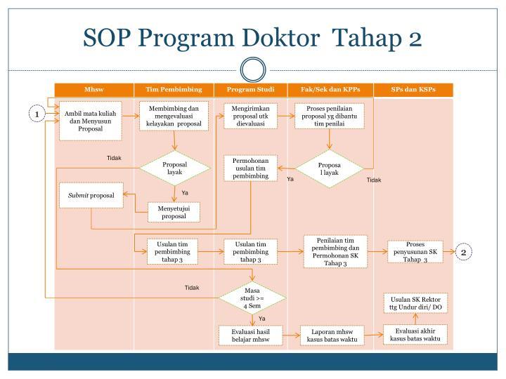 SOP Program Doktor  Tahap 2
