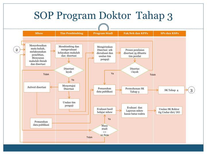 SOP Program Doktor  Tahap 3