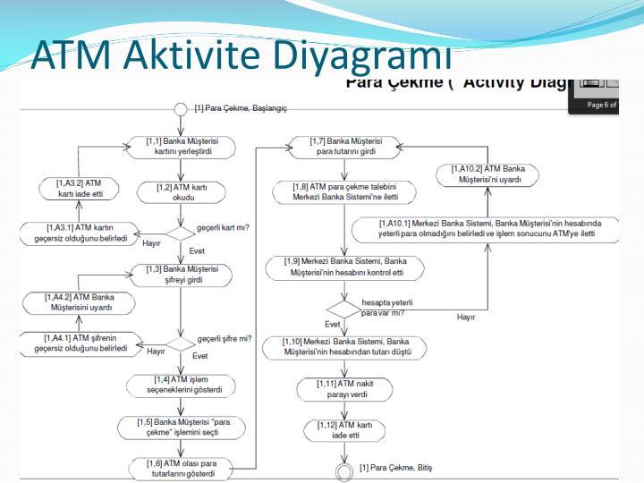 ATM Aktivite Diyagramı