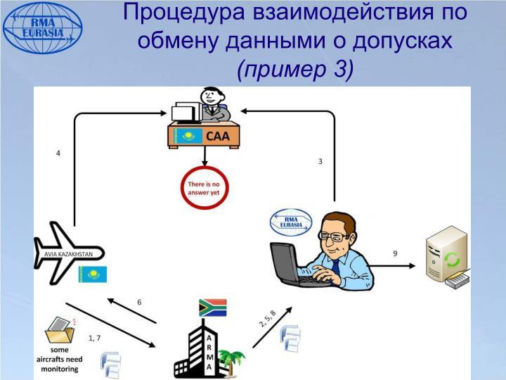 Процедура взаимодействия по обмену данными о допусках
