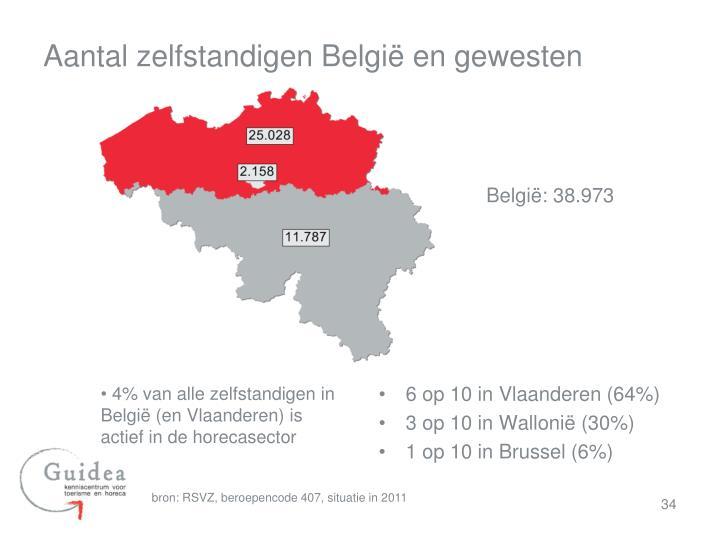 Aantal zelfstandigen België en gewesten