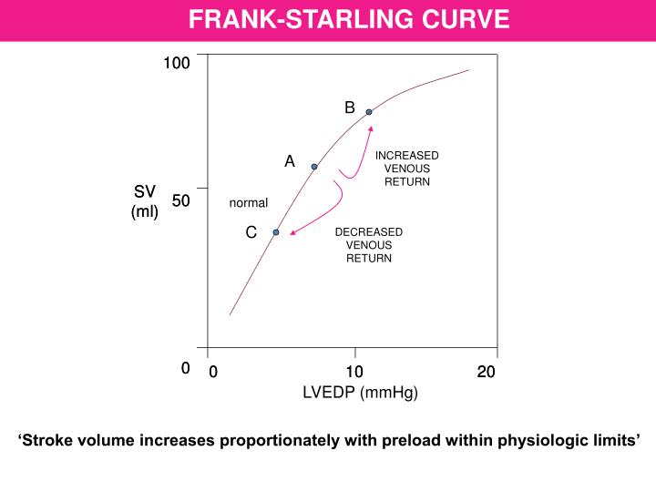FRANK-STARLING CURVE