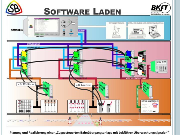 Software Laden