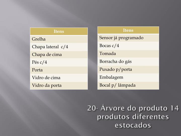 20- Árvore do produto 14 produtos diferentes estocados