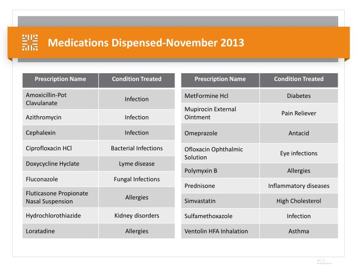 Medications Dispensed-November 2013