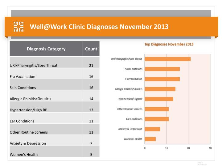 Well@Work Clinic Diagnoses November 2013
