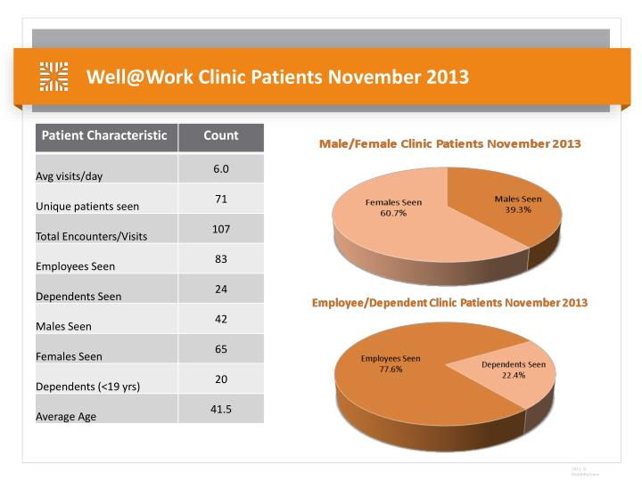 Well@Work Clinic Patients November 2013