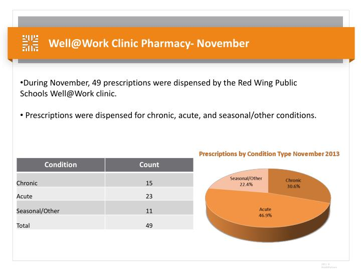 Well@Work Clinic Pharmacy- November