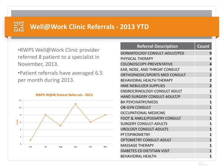 Well@Work Clinic Referrals - 2013 YTD