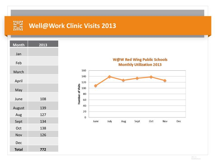 Well@Work Clinic Visits 2013
