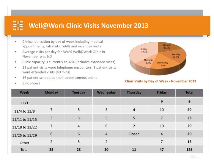 Well@Work Clinic Visits November 2013