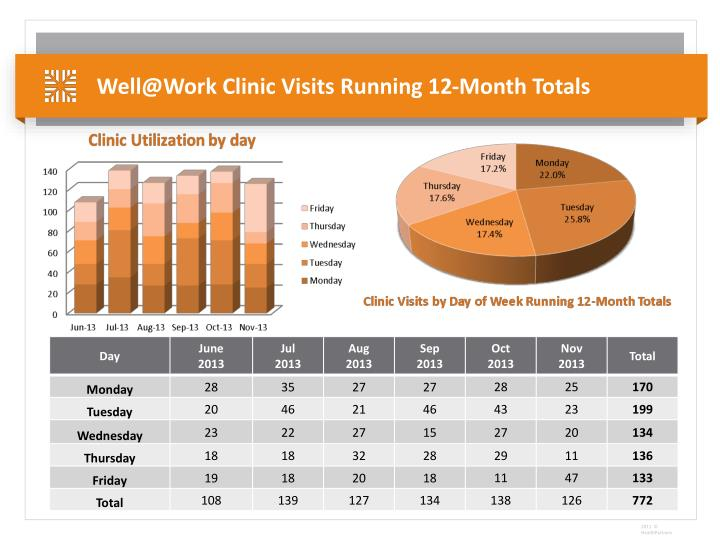 Well@Work Clinic Visits Running 12-Month Totals