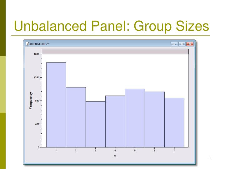 Unbalanced Panel: Group Sizes