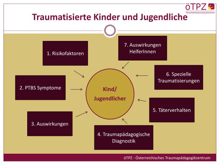 Traumatisierte Kinder und Jugendliche