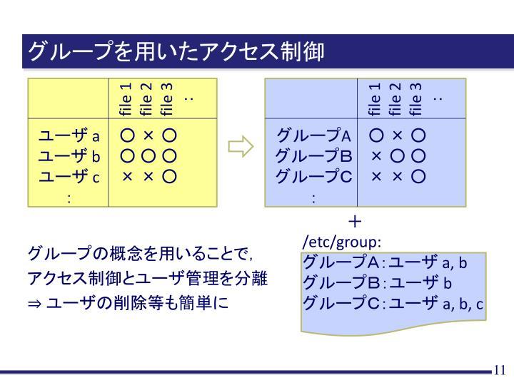 グループを用いたアクセス制御