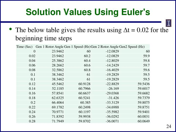 Solution Values Using Euler's