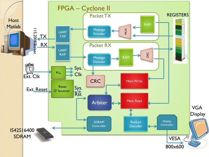 FPGA – Cyclone II