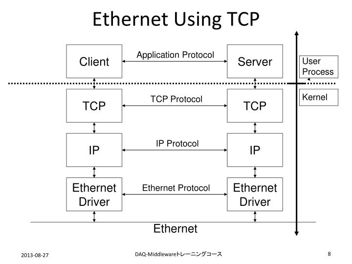 Ethernet Using TCP