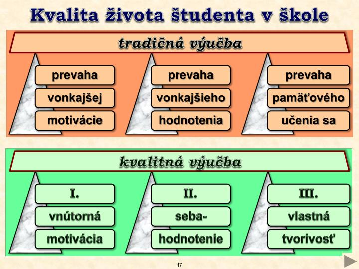 Kvalita života študenta v škole