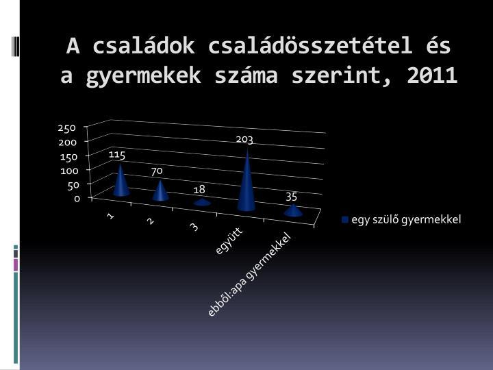 A családok családösszetétel és a gyermekek száma szerint, 2011