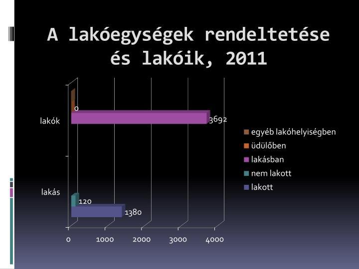 A lakóegységek rendeltetése és lakóik, 2011