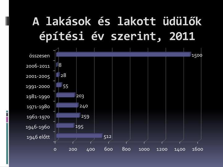A lakások és lakott üdülők építési év szerint, 2011