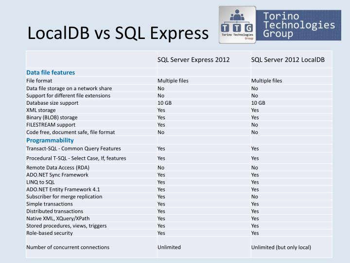 LocalDB vs SQL Express