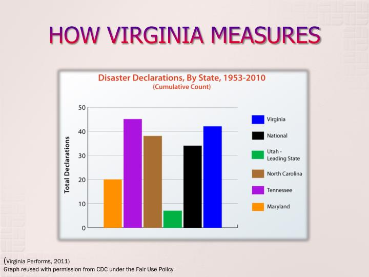 HOW VIRGINIA MEASURES