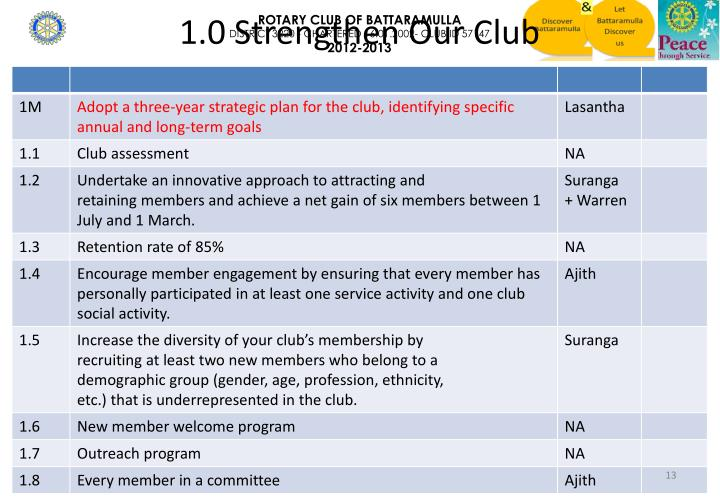 1.0 Strengthen Our Club