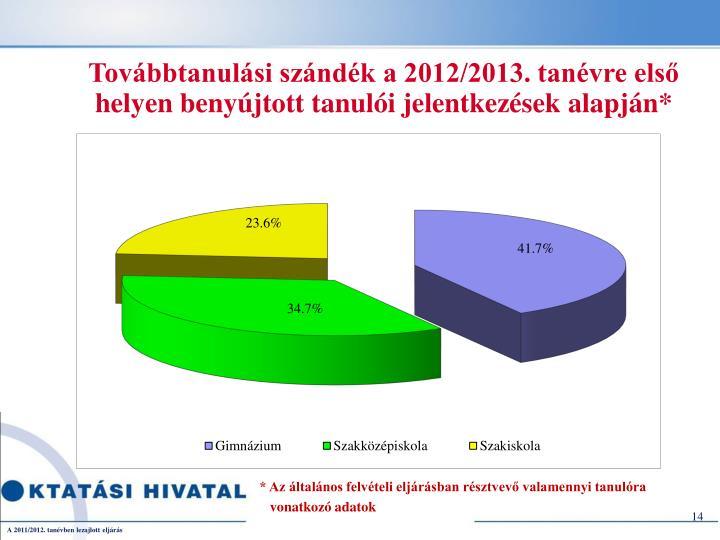 Továbbtanulási szándék a 2012/2013. tanévre első helyen benyújtott tanulói jelentkezések alapján*
