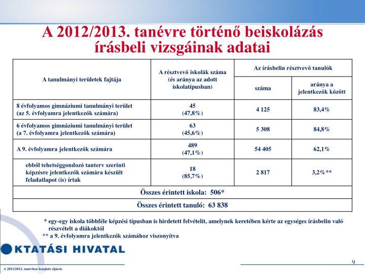 A 2012/2013. tanévre történő beiskolázás