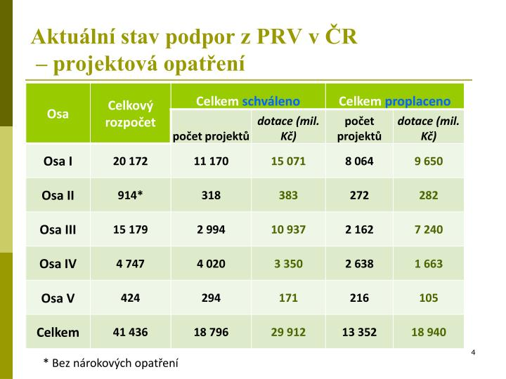 Aktuální stav podpor z PRV v ČR