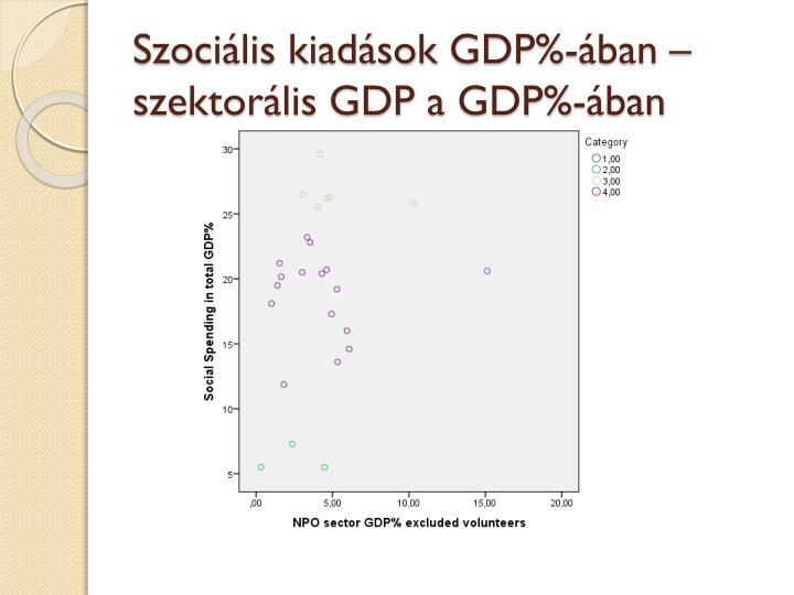 Szociális kiadások