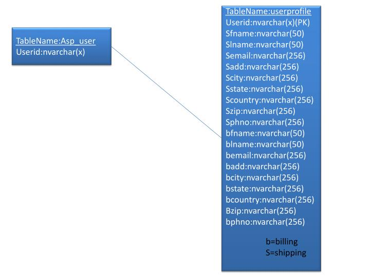 TableName:userprofile