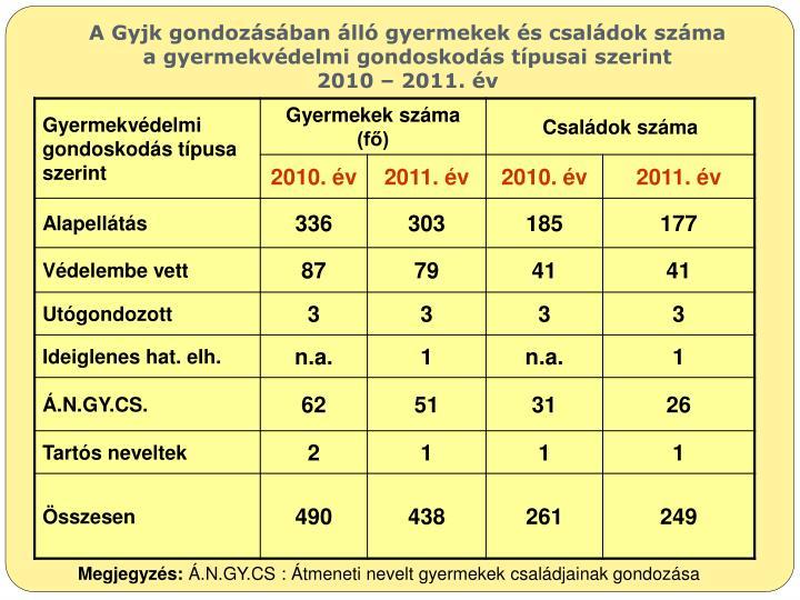A Gyjk gondozásában álló gyermekek és családok száma